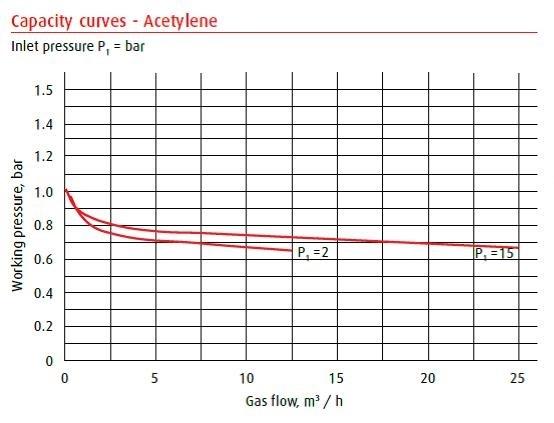 Capaciteitsgrafiek MR-60 reduceertoestel Acetyleen