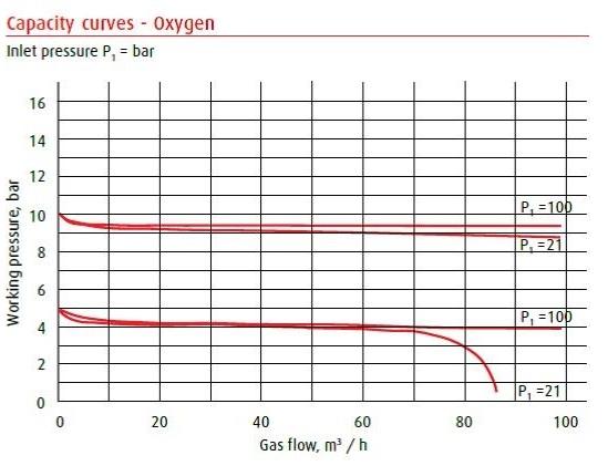 Capaciteitsgrafiek MR-60 reduceertoestel Zuurstof
